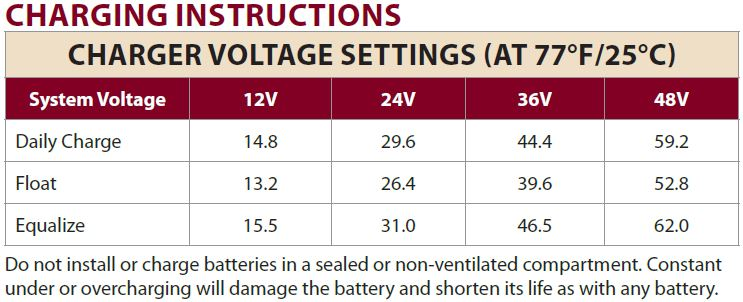 batterie trojan t1275 instruction charge